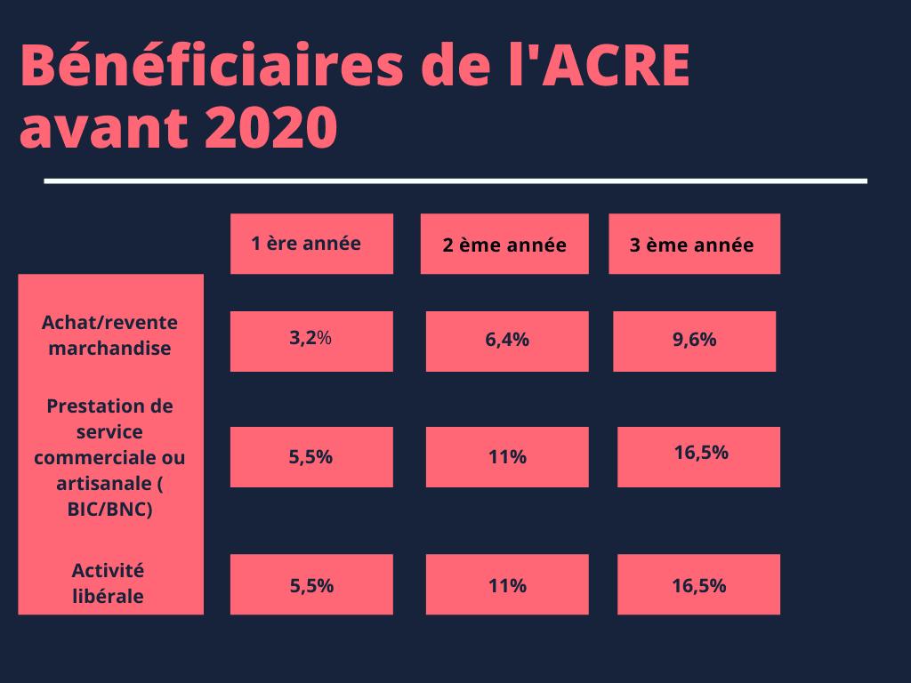Bénéficiaires de l'ACRE avant 2020
