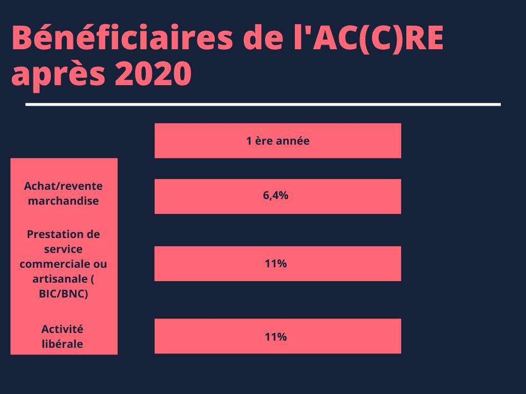 bénéficiaires de l'ACRE après 2020