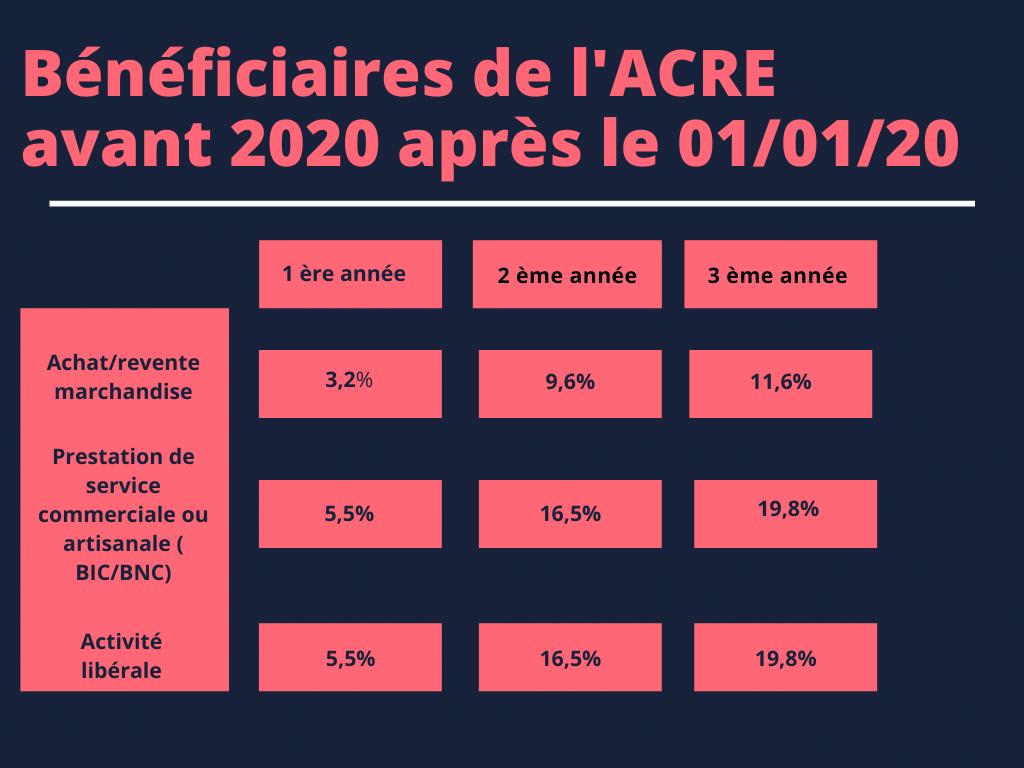 bénéficiaires de l'ACRE avant 2020 après le 01/01/2020